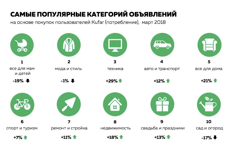 2018 март самые популярные категории товаров потребление