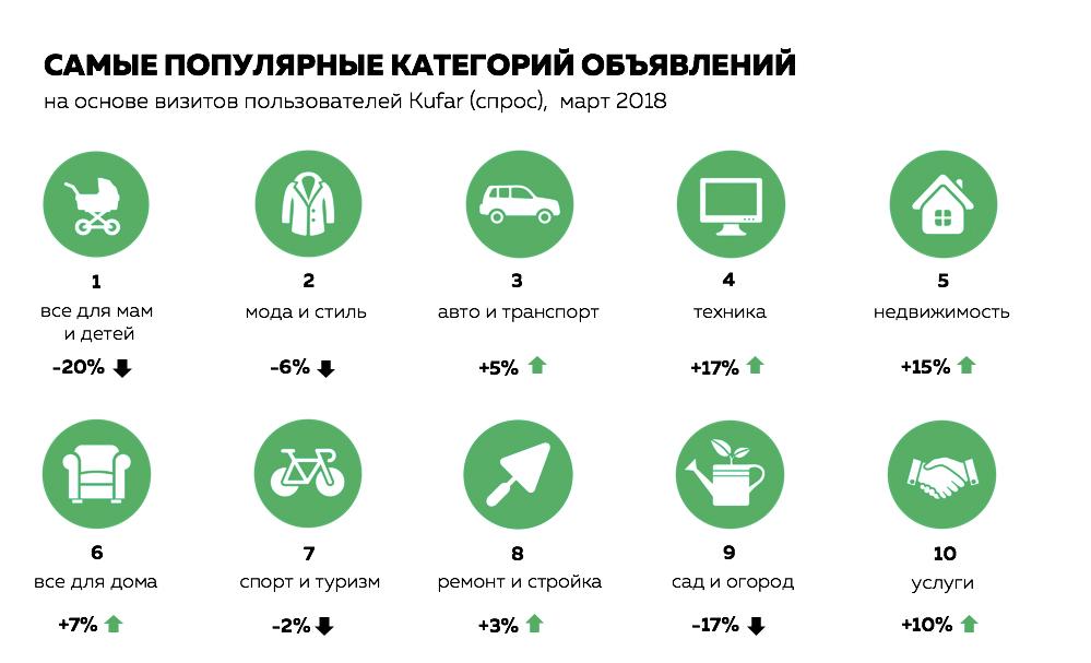 2018 март самые популярные категории товаров спрос